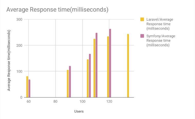 Average response comparison