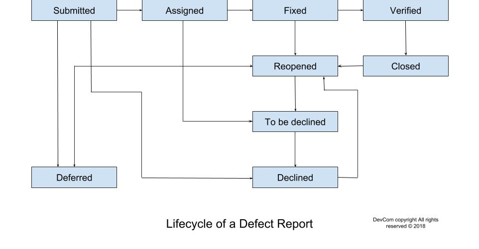 QA Documentation-Lifecycle-of-a-Defect-Report