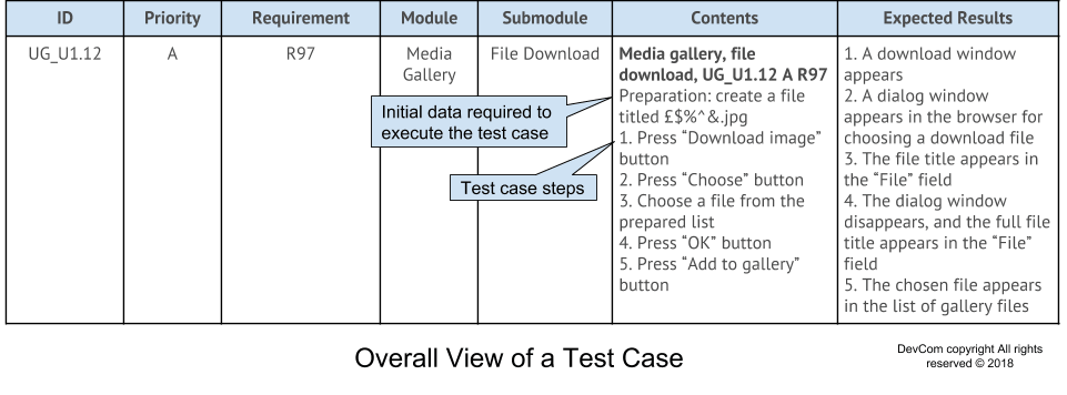 Overall-View-of-a-Test-Case-5-min