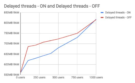 delay-thread-chart