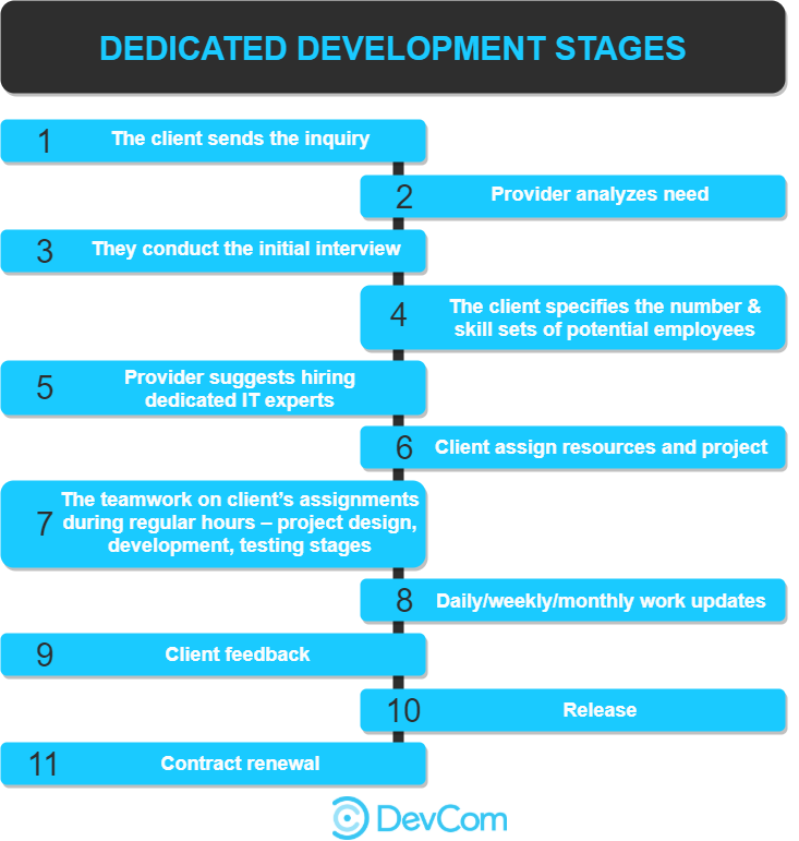 Dedicated software development stages DevCom