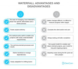 WATERFALL ADVANTAGES AND DISADVANTAGES