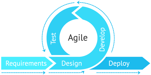 Agile Advantages for Software Development