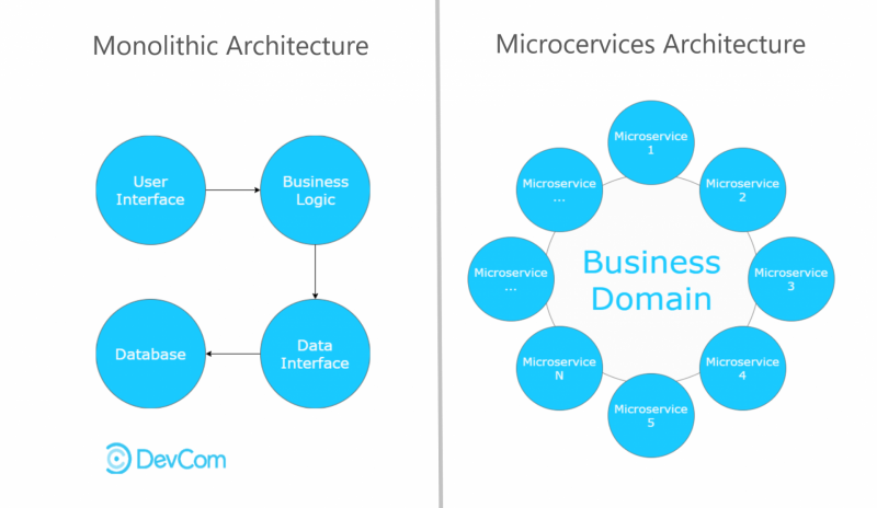 Difference Between Monolithic and Microservice Architecture