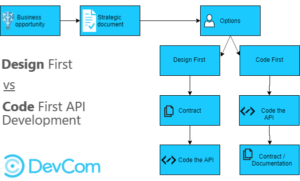 "Microcervices - API development The ""Design First"" and the ""Code First"" approach."