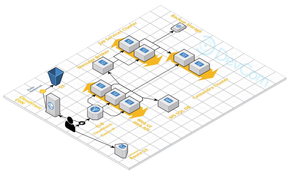 DevCom - HIPAA Complient Cloud Hosting Solution