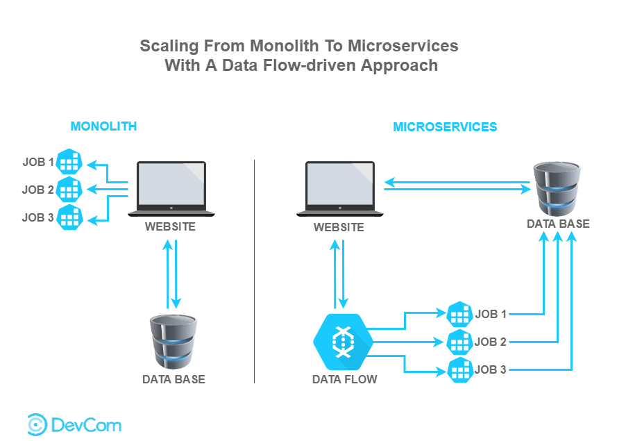 DevCom. Scaling From Monolith To Microservices Architecture With A Data Flow-driven Approach