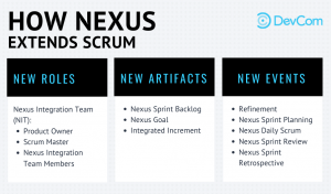 DevCom How Nexus Extends Scrum