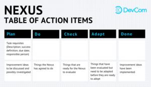 DevCom Nexus Action Items