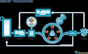 Nexus for scaling agile