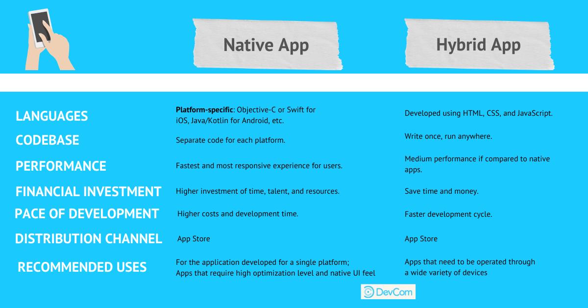 A Straight Comparison of Hybrid vs Native App Development